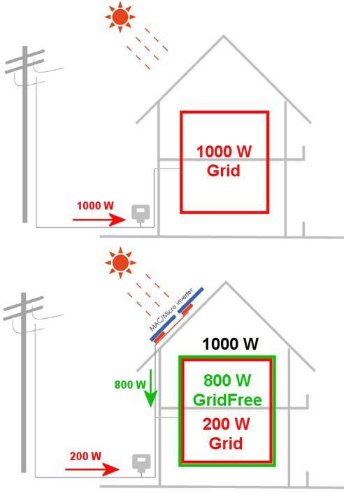 0INFOBANKA - GRIDFREE SolárnyFV systém -priama výroba elektrickej energie AC230V