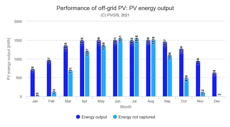 Priemerná dennná produkcia PV panelov mBASIC78-RCH