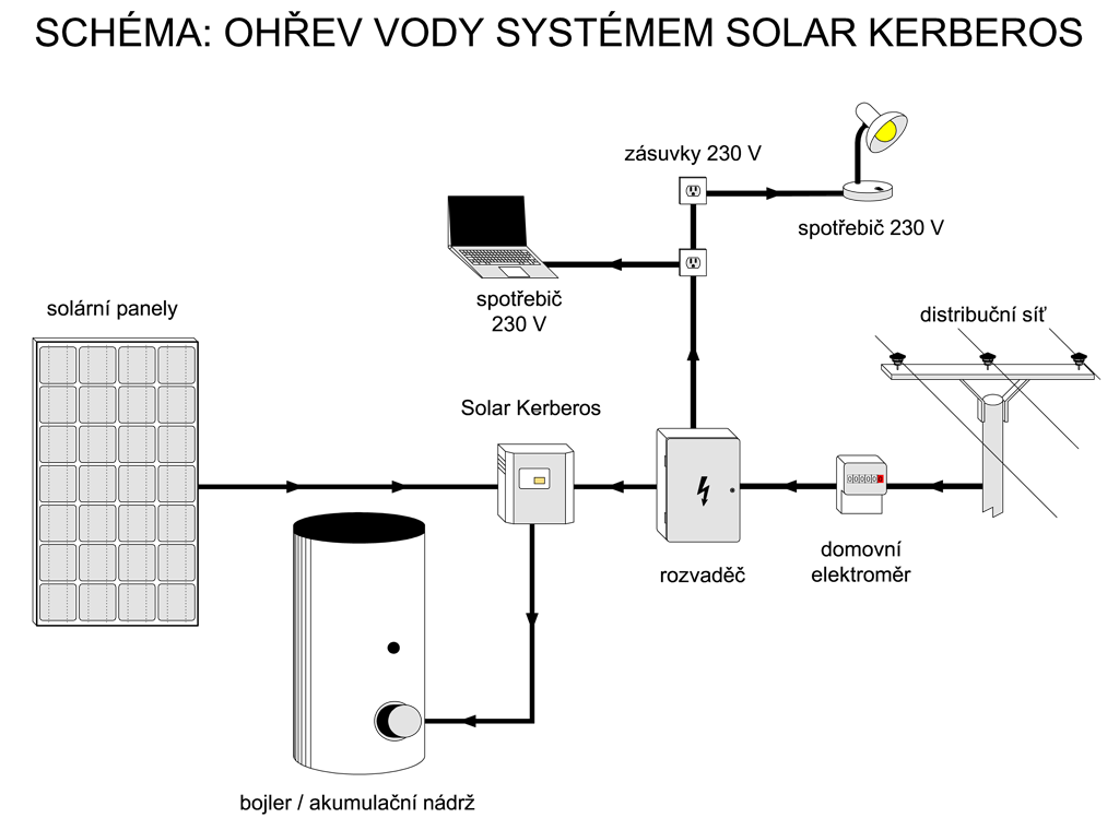 fotovoltaick u00fd ohrev vody a vykurovanie fotovoltaikou